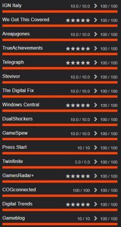 Появились оценки Red Dead Redemption 2 – самые высокие за 2018 год!
