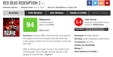 Игроки обрушили рейтинг Red Dead Redemption 2 на Metacritic из-за багов игры