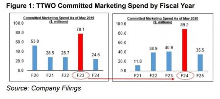 Take-Two планирует серьезные затраты на маркетинг в 2023-2024 году. Это может быть релиз GTA 6