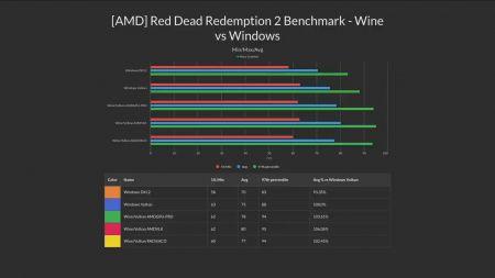 Red Dead Redemption 2 запустили на Linux — игра на ней работает быстрее, чем на Windows