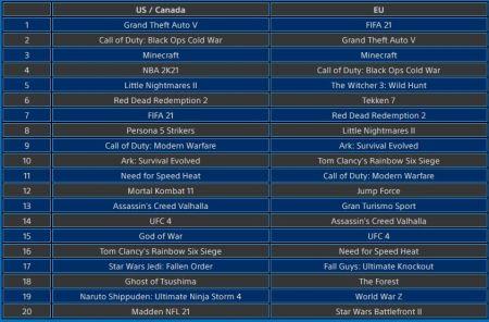 GTA 5 стала самой скачиваемой игрой на PlayStation 4 в феврале 2021