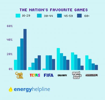 GTA стала одной из самых популярных игр у британцев старше 60-ти лет