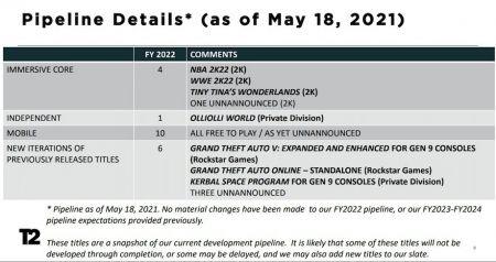 Теория: ремастеры GTA 3, GTA Vice City и GTA San Andreas выйдут в 2022 году